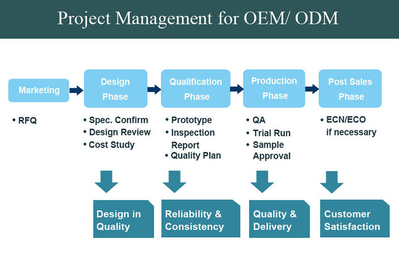PROJECT MANAGEMENT FOR OEM&ODM
